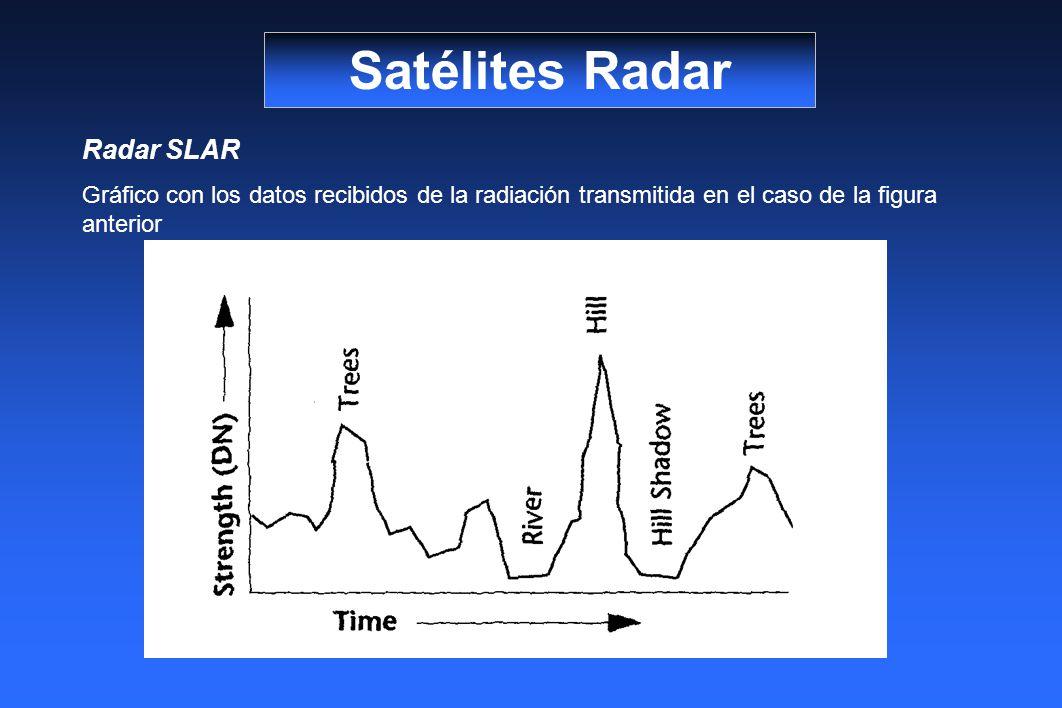 Satélites Radar Radar SLAR Gráfico con los datos recibidos de la radiación transmitida en el caso de la figura anterior