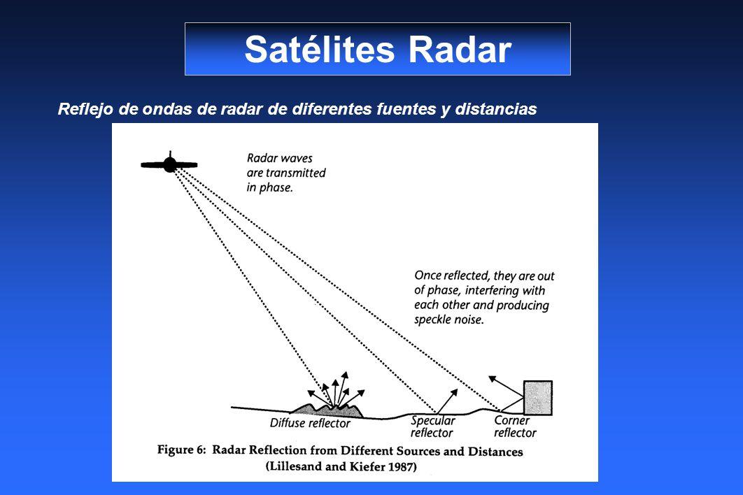 Satélites Radar Reflejo de ondas de radar de diferentes fuentes y distancias