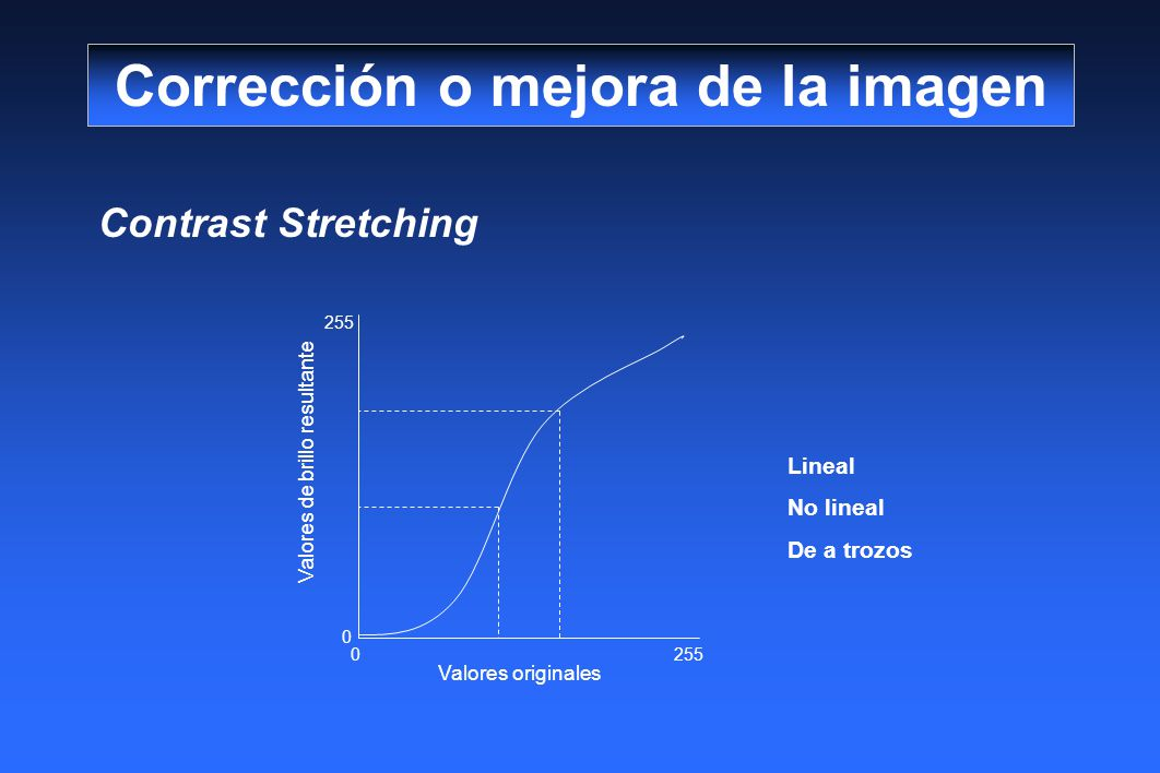 Contrast Stretching Corrección o mejora de la imagen Valores de brillo resultante Valores originales 0 0 255 Lineal No lineal De a trozos