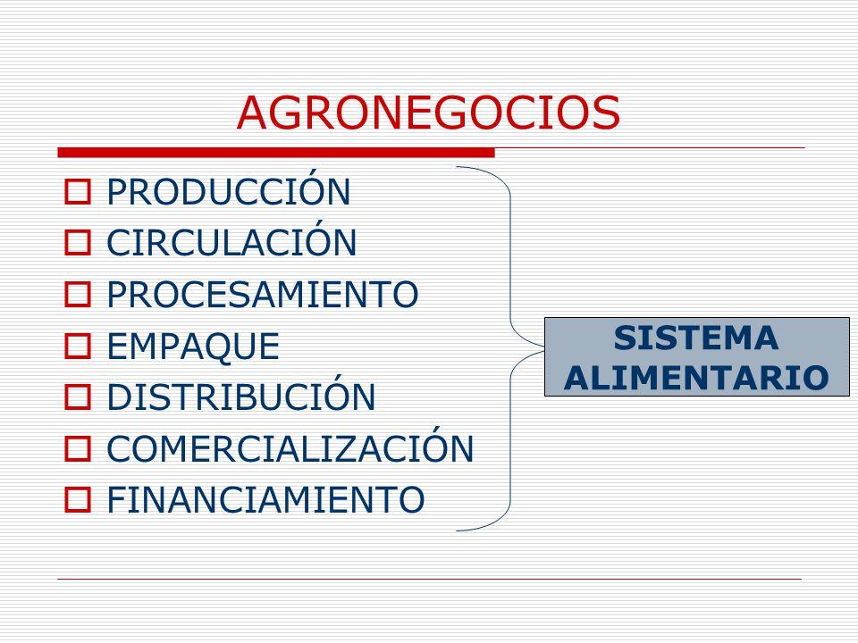 AGRONEGOCIOS PRODUCCIÓN CIRCULACIÓN PROCESAMIENTO EMPAQUE DISTRIBUCIÓN COMERCIALIZACIÓN FINANCIAMIENTO SISTEMA ALIMENTARIO