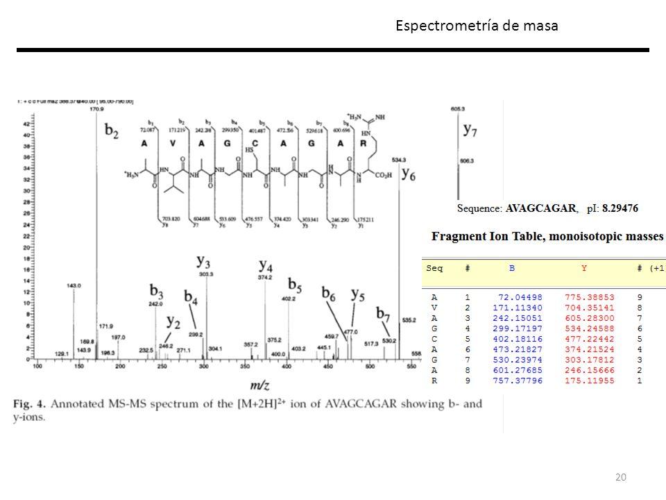20 Espectrometría de masa