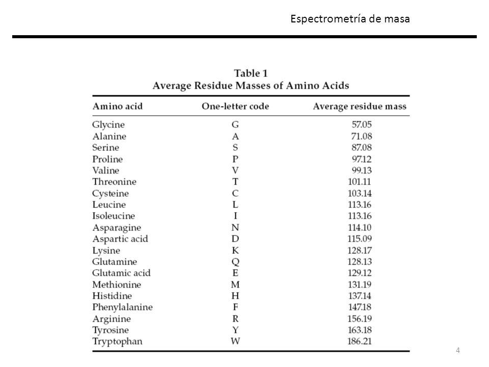 25 Identificación de proteínas Peptide mass fingerprinting y proteomica Espectrometría de masa