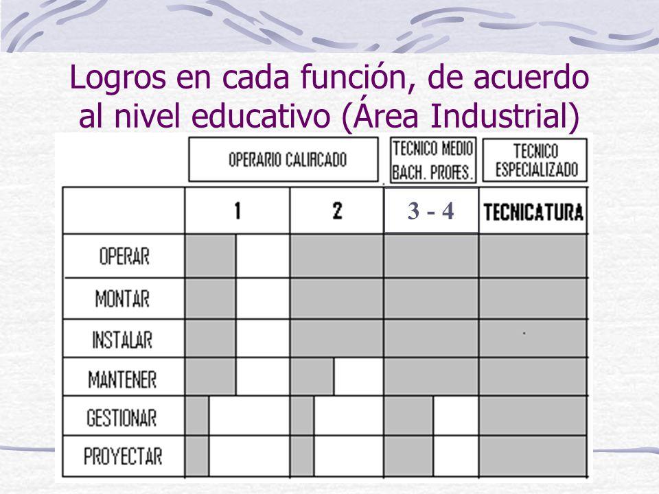 Logros en cada función, de acuerdo al nivel educativo (Área Industrial) 3 - 4