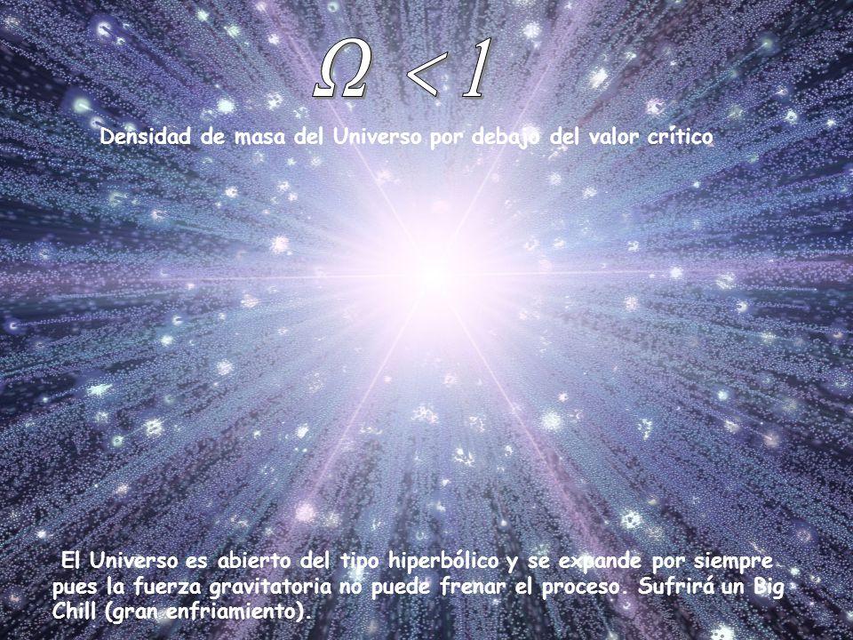 Densidad de masa del Universo por debajo del valor crítico El Universo es abierto del tipo hiperbólico y se expande por siempre pues la fuerza gravita
