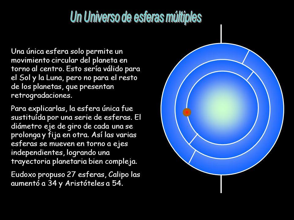 Una única esfera solo permite un movimiento circular del planeta en torno al centro. Esto sería válido para el Sol y la Luna, pero no para el resto de