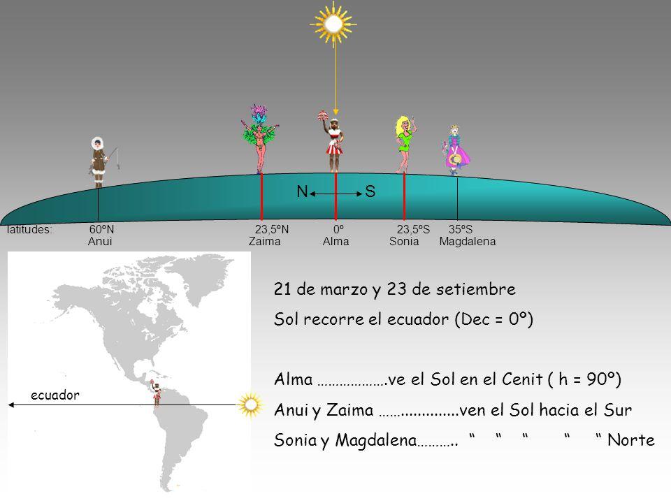 latitudes: 60ºN 23,5ºN 0º 23,5ºS 35ºS Anui Zaima Alma Sonia Magdalena N S 21 de marzo y 23 de setiembre Sol recorre el ecuador (Dec = 0º) Alma ……………….ve el Sol en el Cenit ( h = 90º) Anui y Zaima ……..............ven el Sol hacia el Sur Sonia y Magdalena………..