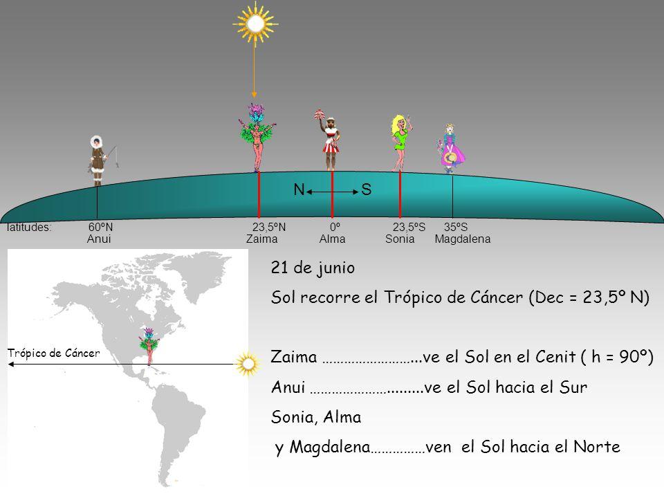 latitudes: 60ºN 23,5ºN 0º 23,5ºS 35ºS N S 21 de junio Sol recorre el Trópico de Cáncer (Dec = 23,5º N) Zaima ……………………...ve el Sol en el Cenit ( h = 90º) Anui ………………….........ve el Sol hacia el Sur Sonia, Alma y Magdalena……………ven el Sol hacia el Norte Trópico de Cáncer Anui Zaima Alma Sonia Magdalena