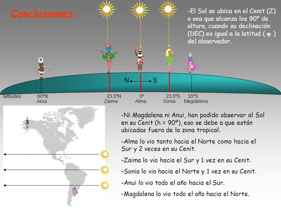latitudes: 60ºN 23,5ºN 0º 23,5ºS 35ºS N S -Ni Magdalena ni Anui, han podido observar al Sol en su Cenit (h = 90º), eso se debe a que están ubicadas fuera de la zona tropical.