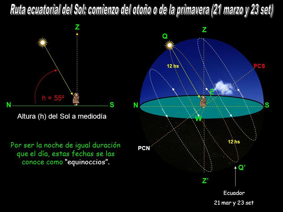 Z N S h = 55º NS Z E W PCS PCN Q Q 12 hs Por ser la noche de igual duración que el día, estas fechas se las conoce como equinoccios.