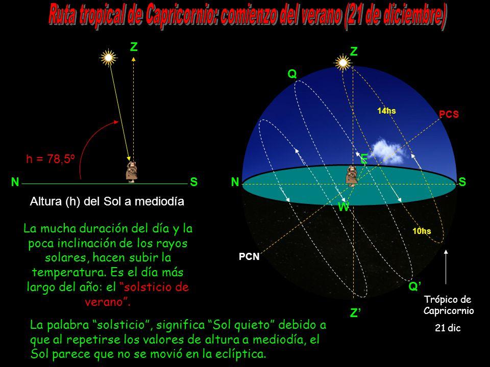 Z N S h = 78,5º NS Z E W PCS PCN Q Q 14hs 10hs La mucha duración del día y la poca inclinación de los rayos solares, hacen subir la temperatura.