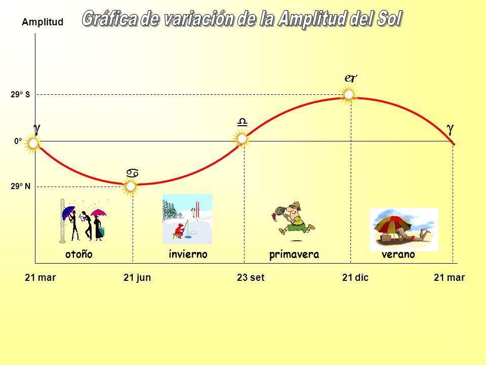 21 mar 21 jun 23 set 21 dic 21 mar Amplitud 29º N 29º S 0º otoño invierno primavera verano