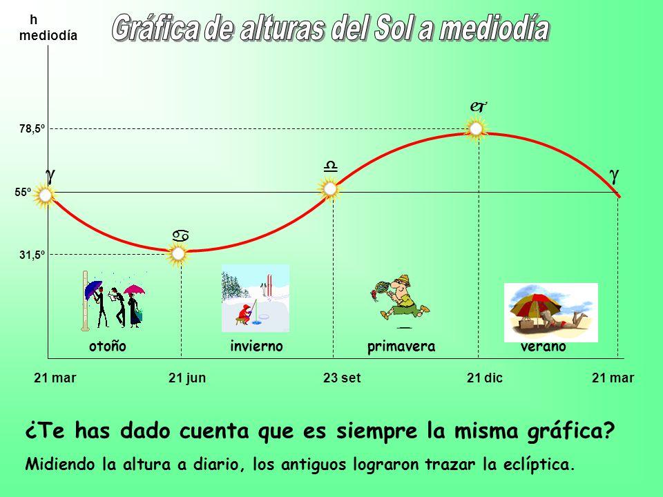 21 mar 21 jun 23 set 21 dic 21 mar h mediodía 31,5º 78,5º 55º otoño invierno primavera verano ¿Te has dado cuenta que es siempre la misma gráfica.