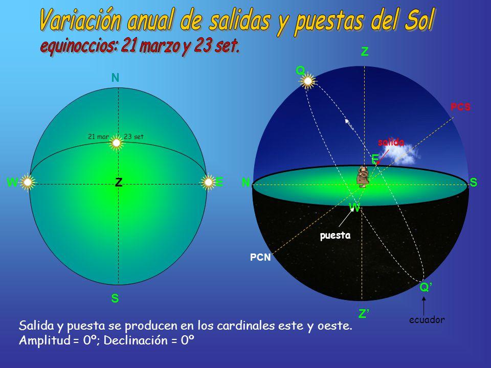 NS Z E W PCS PCN Q Q N S E 21 mar 23 set W Z ecuador Z salida puesta Salida y puesta se producen en los cardinales este y oeste.