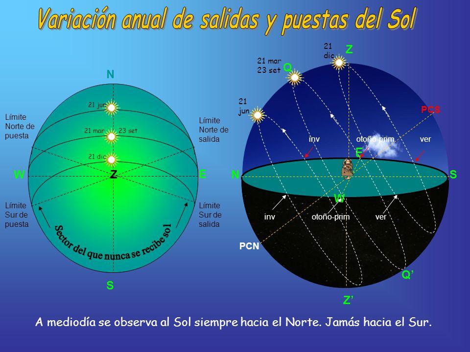 NS Z E W PCS PCN Q Q inv otoño-prim ver 21 jun 21 mar 23 set 21 dic N S E 21 jun 21 mar 23 set 21 dic Límite Sur de salida Límite Norte de salida Límite Sur de puesta Límite Norte de puesta W Z Z A mediodía se observa al Sol siempre hacia el Norte.