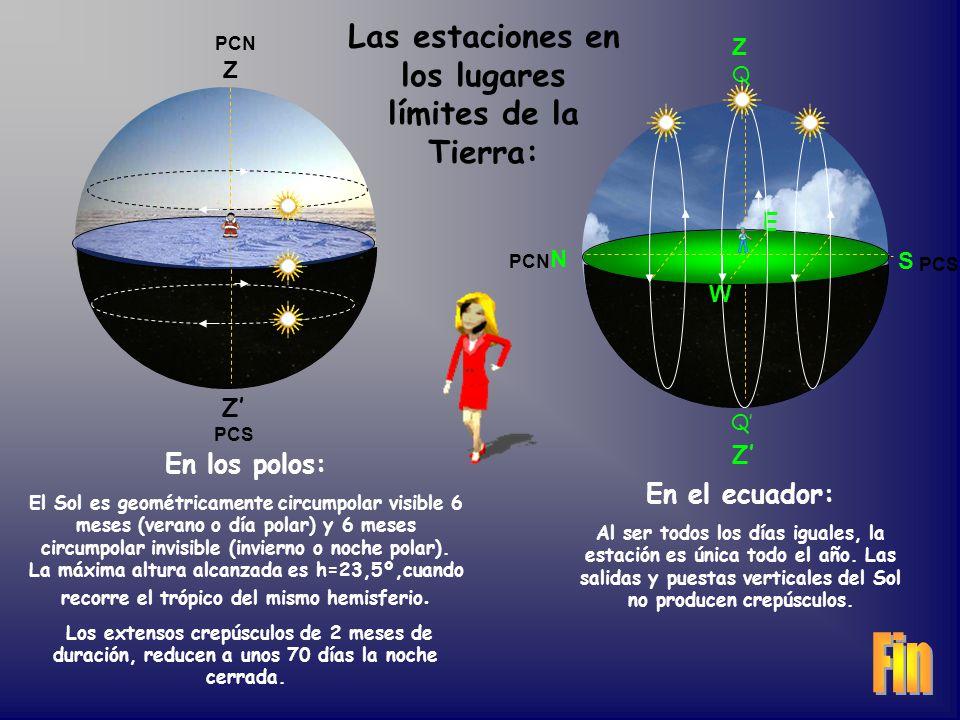 Z Z PCS PCN N S Z E W PCS Q Q PCN En los polos: El Sol es geométricamente circumpolar visible 6 meses (verano o día polar) y 6 meses circumpolar invisible (invierno o noche polar).