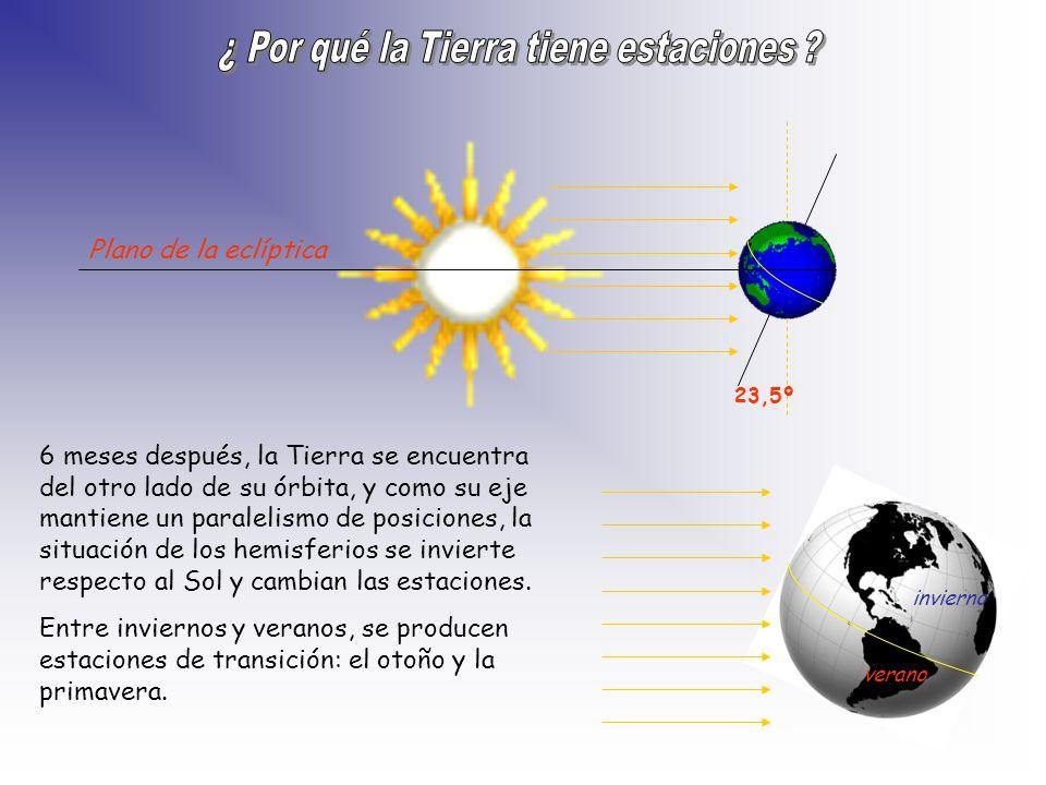 Plano de la eclíptica verano invierno 23,5º 6 meses después, la Tierra se encuentra del otro lado de su órbita, y como su eje mantiene un paralelismo de posiciones, la situación de los hemisferios se invierte respecto al Sol y cambian las estaciones.