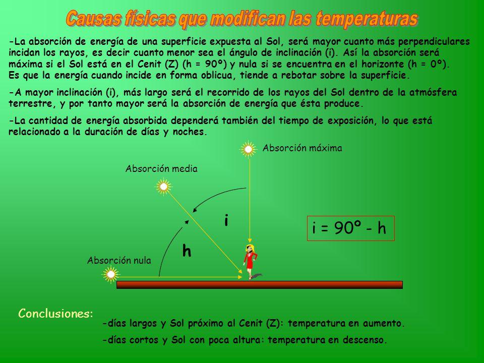 -La absorción de energía de una superficie expuesta al Sol, será mayor cuanto más perpendiculares incidan los rayos, es decir cuanto menor sea el ángulo de inclinación (i).