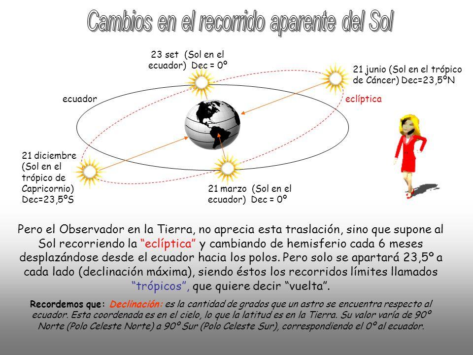 21 junio (Sol en el trópico de Cáncer) Dec=23,5ºN 21 marzo (Sol en el ecuador) Dec = 0º 21 diciembre (Sol en el trópico de Capricornio) Dec=23,5ºS 23 set (Sol en el ecuador) Dec = 0º eclípticaecuador Pero el Observador en la Tierra, no aprecia esta traslación, sino que supone al Sol recorriendo la eclíptica y cambiando de hemisferio cada 6 meses desplazándose desde el ecuador hacia los polos.