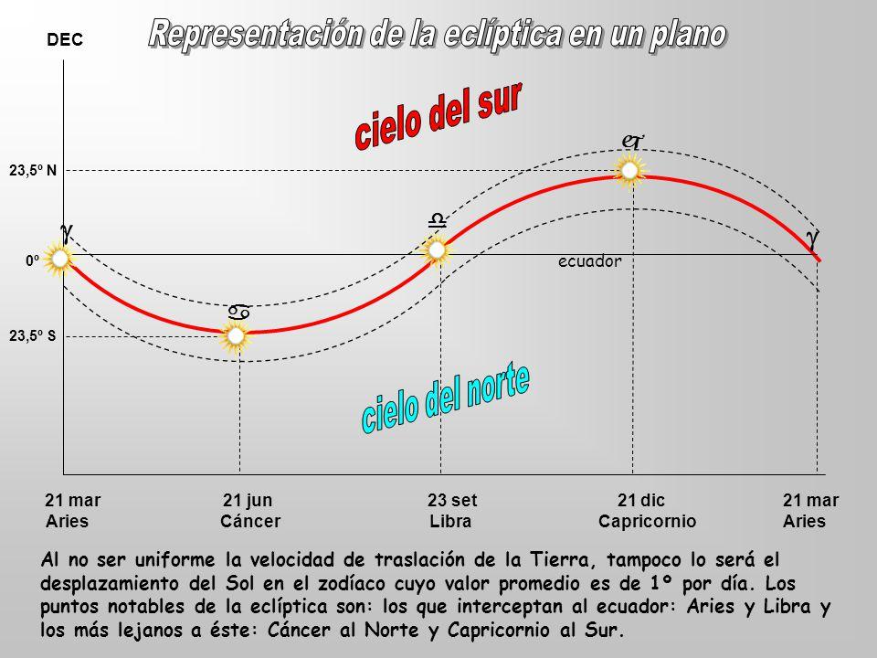 21 mar 21 jun 23 set 21 dic 21 mar DEC Aries Cáncer Libra Capricornio Aries 23,5º S 23,5º N 0º Al no ser uniforme la velocidad de traslación de la Tierra, tampoco lo será el desplazamiento del Sol en el zodíaco cuyo valor promedio es de 1º por día.