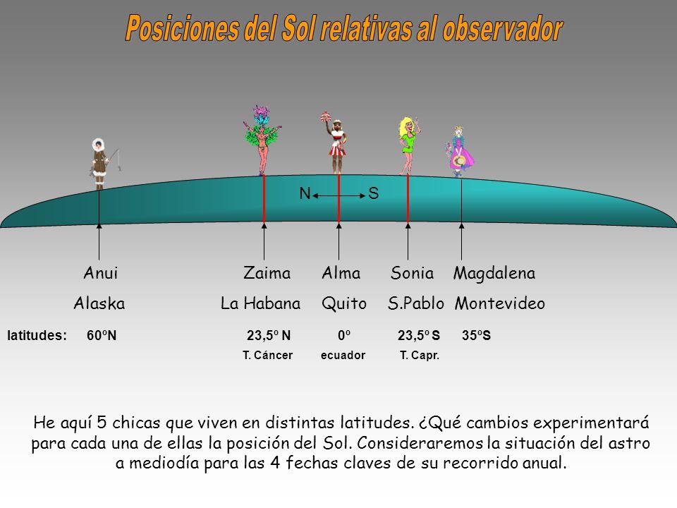 latitudes: 60ºN 23,5º N 0º 23,5º S 35ºS T.Cáncer ecuador T.