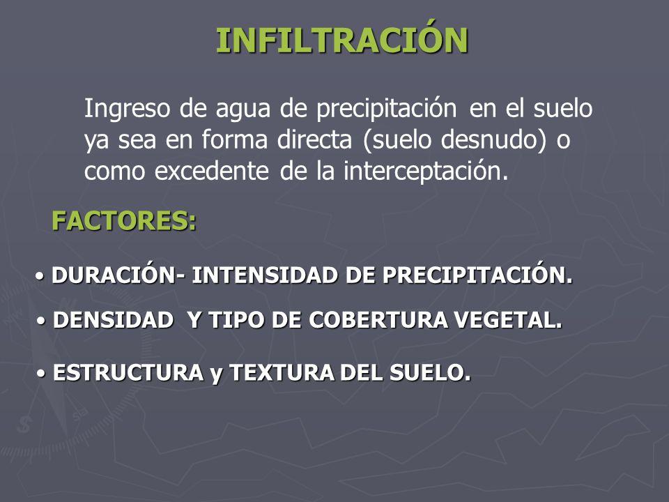INFILTRACIÓN Ingreso de agua de precipitación en el suelo ya sea en forma directa (suelo desnudo) o como excedente de la interceptación. FACTORES: DUR