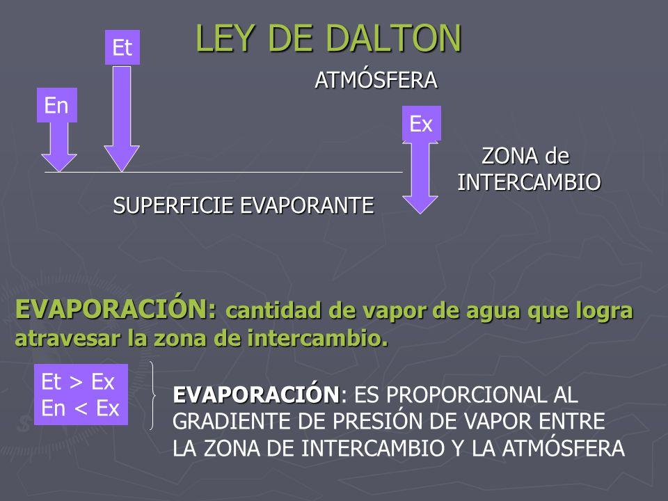 LEY DE DALTON ATMÓSFERA SUPERFICIE EVAPORANTE ZONA de INTERCAMBIO Et Ex En EVAPORACIÓN: cantidad de vapor de agua que logra atravesar la zona de inter