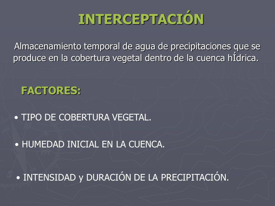 INTERCEPTACIÓN Almacenamiento temporal de agua de precipitaciones que se produce en la cobertura vegetal dentro de la cuenca hÍdrica. Almacenamiento t