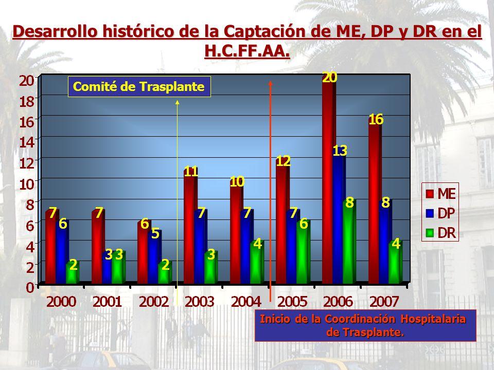 Inicio de la Coordinación Hospitalaria de Trasplante. Desarrollo histórico de la Captación de ME, DP y DR en el H.C.FF.AA. Comité de Trasplante