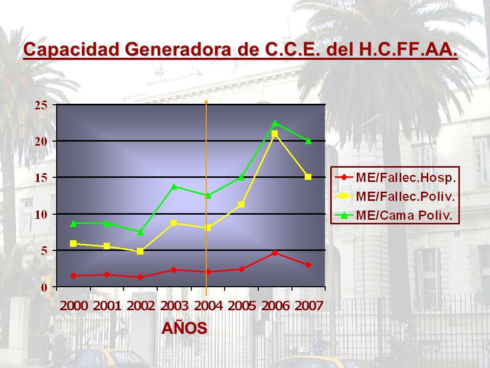 Capacidad Generadora de C.C.E. del H.C.FF.AA. AÑOS