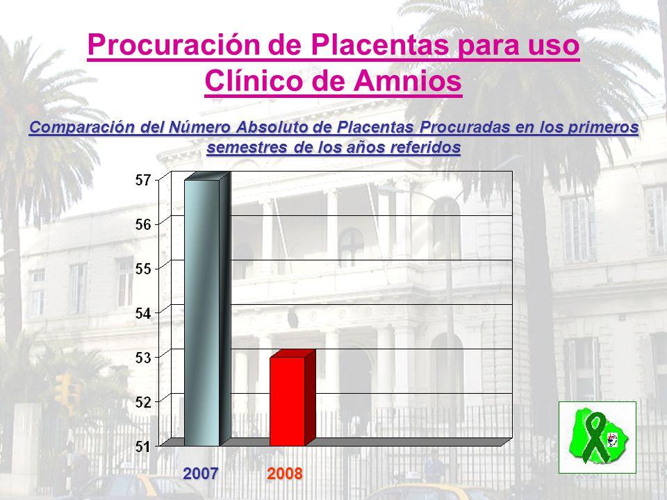 20072008 Comparación del Número Absoluto de Placentas Procuradas en los primeros semestres de los años referidos