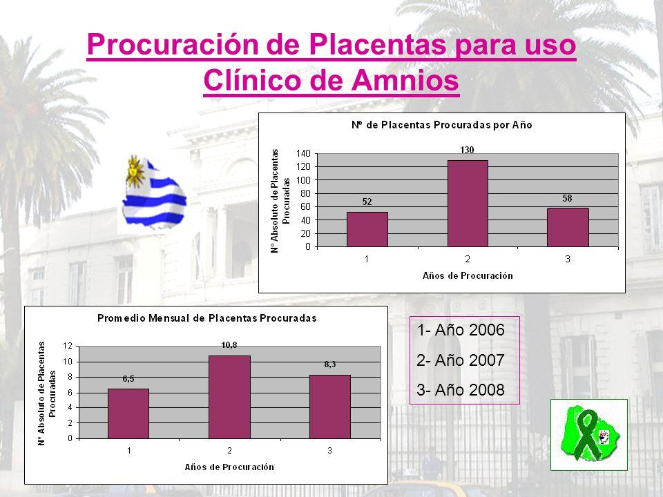 Procuración de Placentas para uso Clínico de Amnios 1- Año 2006 2- Año 2007 3- Año 2008