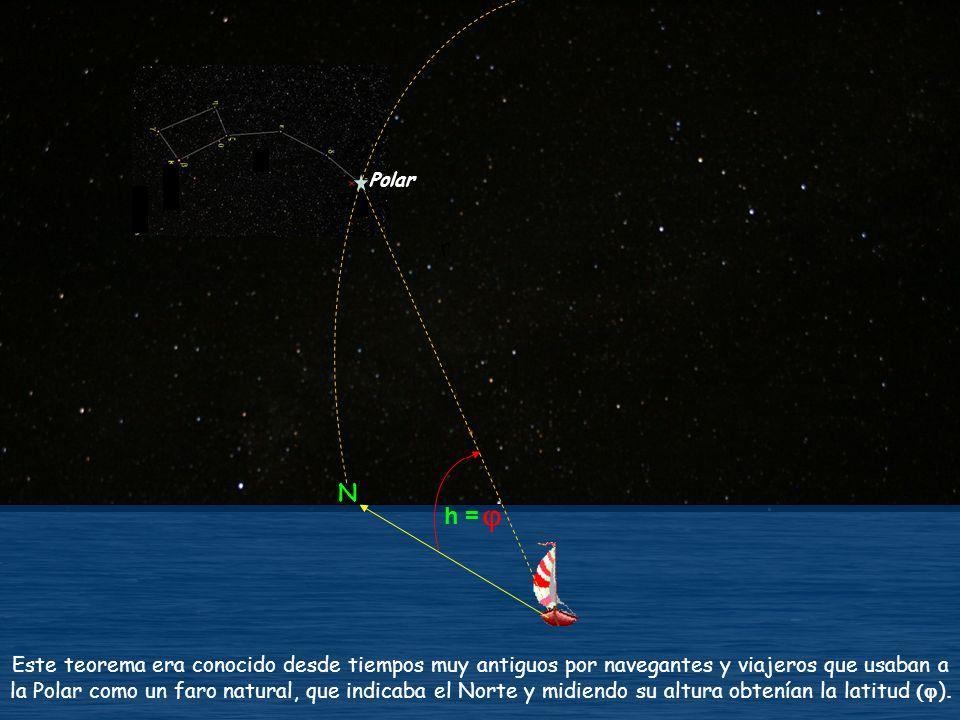 PCN NS Z E W PCS Q Q Se ven ambos hemisferios por lo que todos los astros resultan observables; son periódicos visibles 12 hs.
