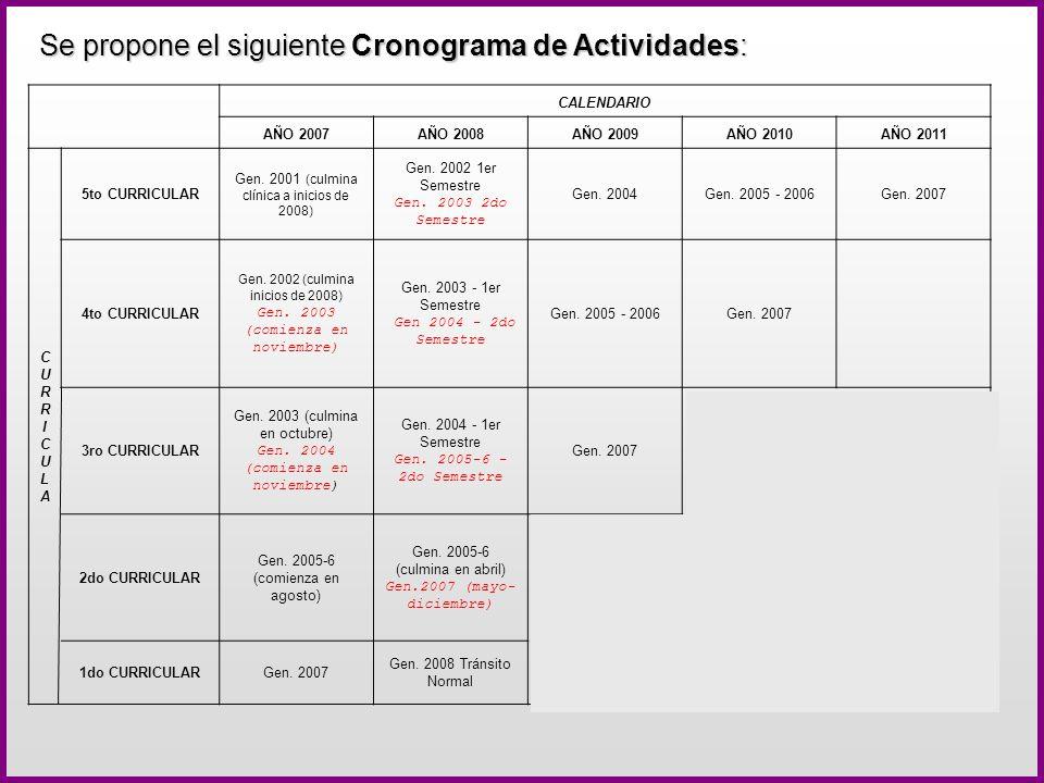 Se propone el siguiente Cronograma de Actividades: CALENDARIO AÑO 2007AÑO 2008AÑO 2009AÑO 2010AÑO 2011 CURRICULACURRICULA 5to CURRICULAR Gen. 2001 (cu