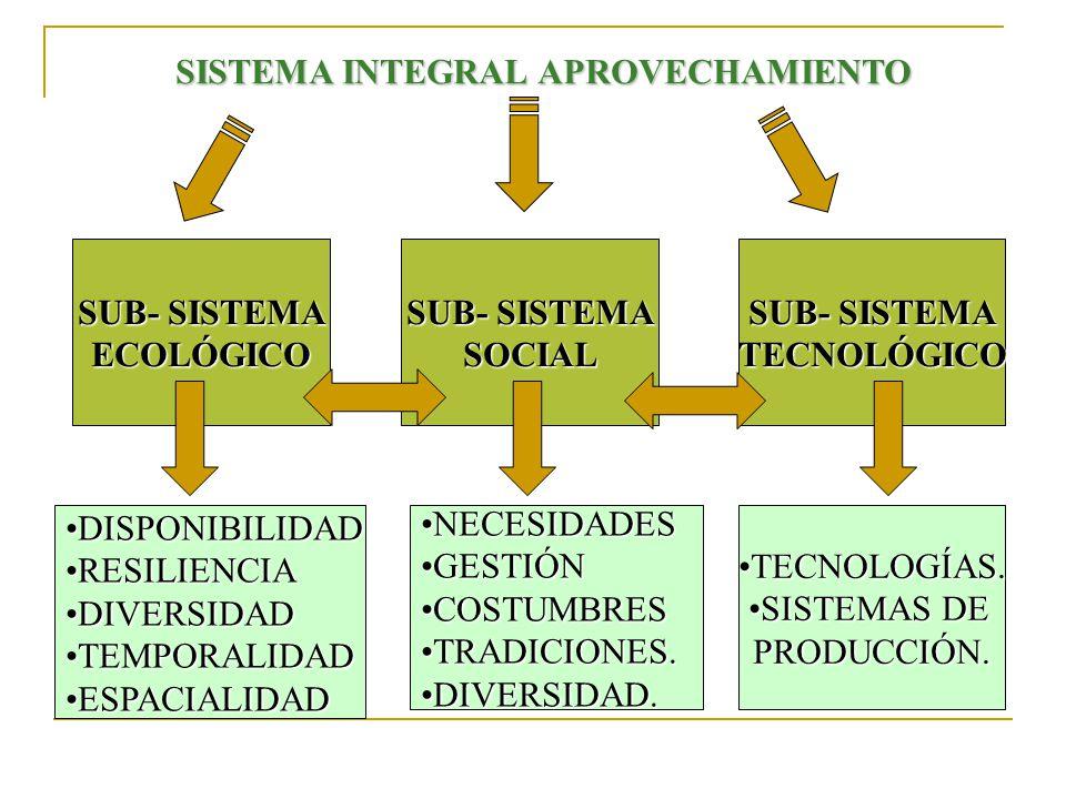 SISTEMA INTEGRAL APROVECHAMIENTO SUB- SISTEMA ECOLÓGICO SOCIAL TECNOLÓGICO DISPONIBILIDADDISPONIBILIDAD RESILIENCIARESILIENCIA DIVERSIDADDIVERSIDAD TEMPORALIDADTEMPORALIDAD ESPACIALIDADESPACIALIDAD NECESIDADESNECESIDADES GESTIÓNGESTIÓN COSTUMBRESCOSTUMBRES TRADICIONES.TRADICIONES.