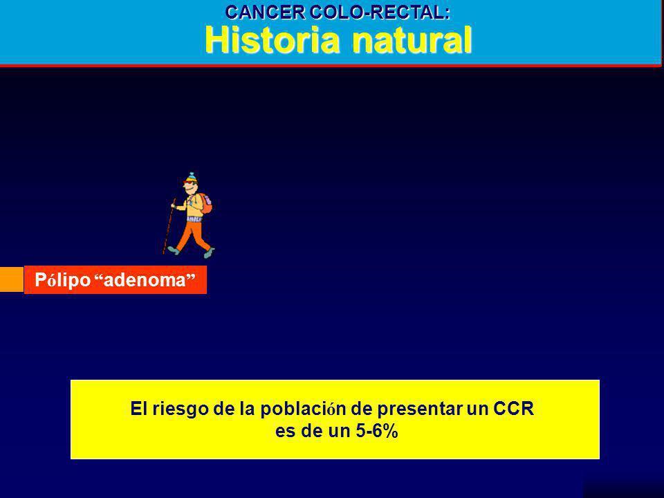 NCCH CANCER COLO-RECTAL: Historia natural P ó lipo adenoma CCR met á st CCR Localizado El riesgo de la poblaci ó n de presentar un CCR es de un 5-6%