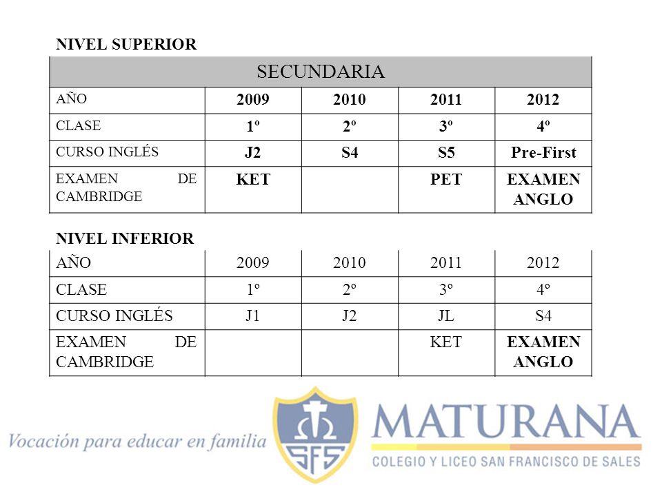 NIVEL SUPERIOR SECUNDARIA AÑO 2009201020112012 CLASE 1º2º3º4º CURSO INGLÉS J2S4S5Pre-First EXAMEN DE CAMBRIDGE KET PETEXAMEN ANGLO NIVEL INFERIOR AÑO2