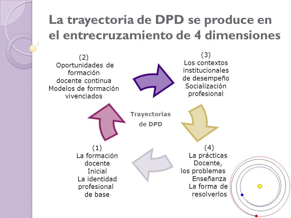 10 Tipos de actividades de desarrollo profesional: 1.