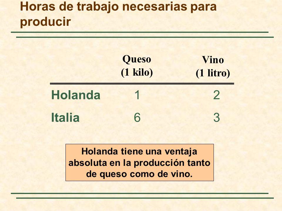 Horas de trabajo necesarias para producir Holanda12 Italia63 Queso (1 kilo) Vino (1 litro) Holanda tiene una ventaja absoluta en la producción tanto d
