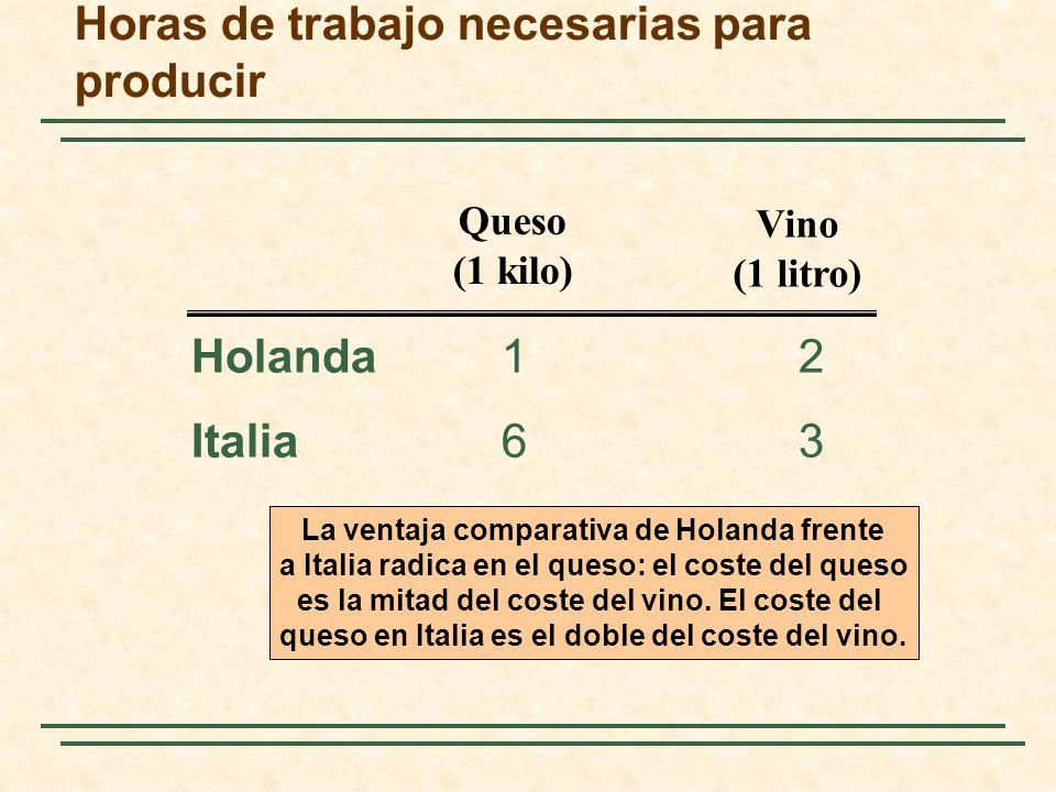 Horas de trabajo necesarias para producir Holanda12 Italia 63 Queso (1 kilo) Vino (1 litro) La ventaja comparativa de Holanda frente a Italia radica en el queso: el coste del queso es la mitad del coste del vino.
