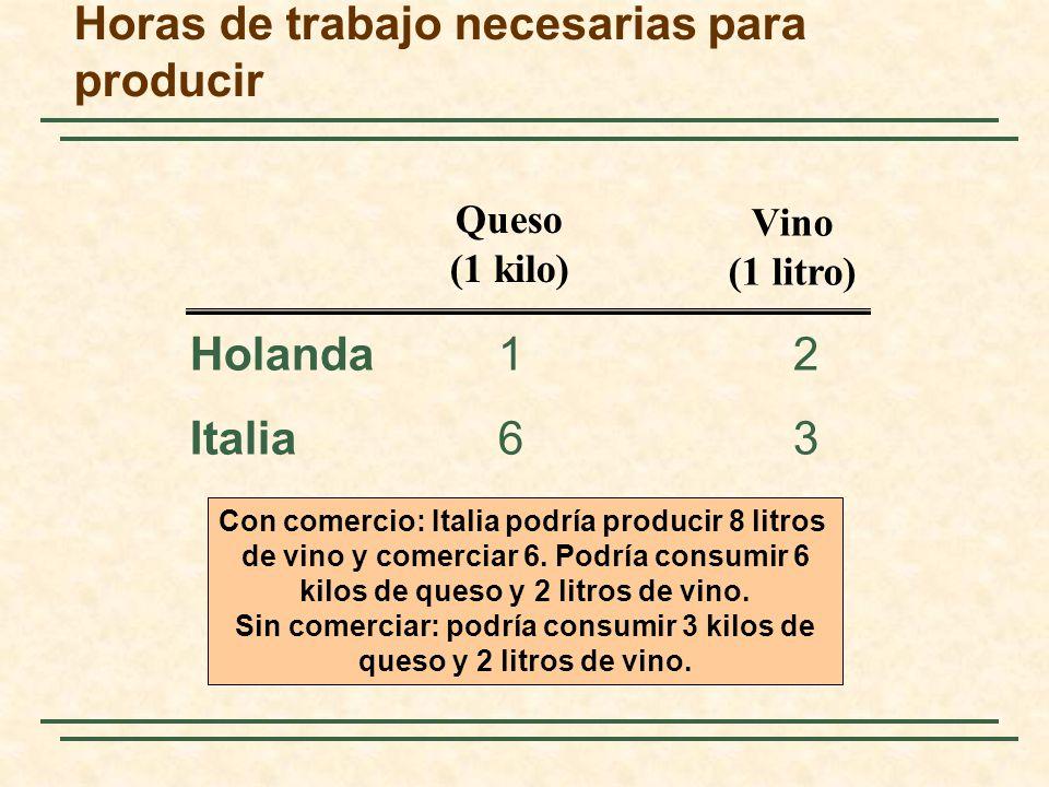 Horas de trabajo necesarias para producir Holanda 12 Italia 63 Queso (1 kilo) Vino (1 litro) Con comercio: Italia podría producir 8 litros de vino y comerciar 6.