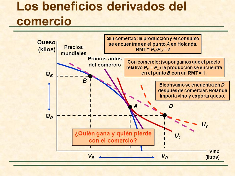 Precios antes del comercio U1U1 Los beneficios derivados del comercio Vino (litros) Queso (kilos) A Sin comercio: la producción y el consumo se encuentran en el punto A en Holanda.