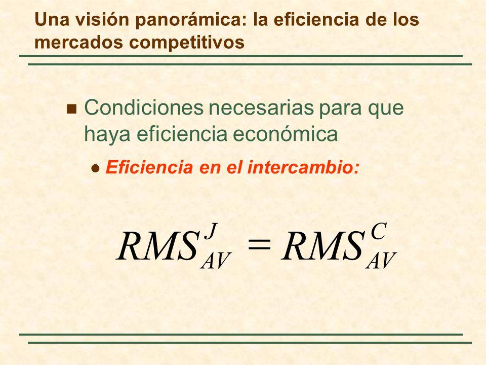 Una visión panorámica: la eficiencia de los mercados competitivos Condiciones necesarias para que haya eficiencia económica Eficiencia en el intercambio: C AV J RMS