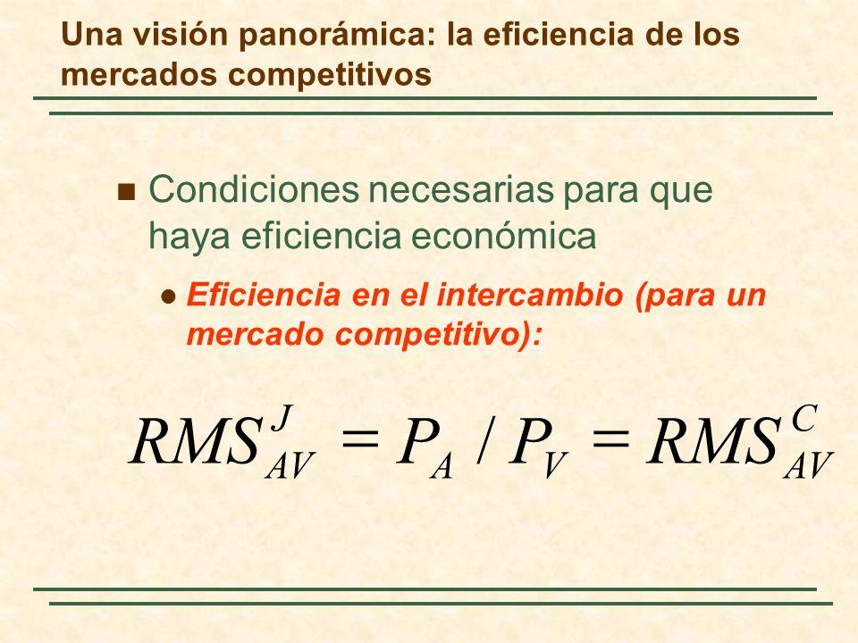 Condiciones necesarias para que haya eficiencia económica Eficiencia en el intercambio (para un mercado competitivo): C AVVA J RMSPP / Una visión pano
