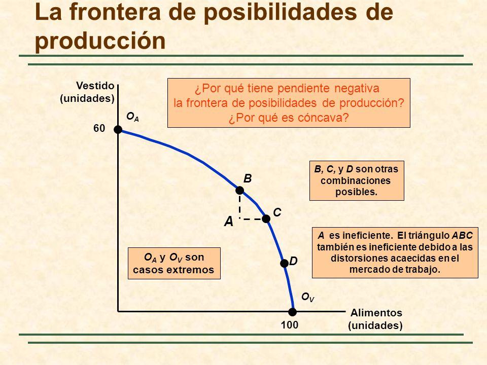 La frontera de posibilidades de producción Alimentos (unidades) Vestido (unidades) 60 100 OAOA OVOV A B C D B 1C 1F D 2C 1F RMT = CM A /MC V La relación marginal de transformación (RMT) es la pendiente de la frontera en cada punto.