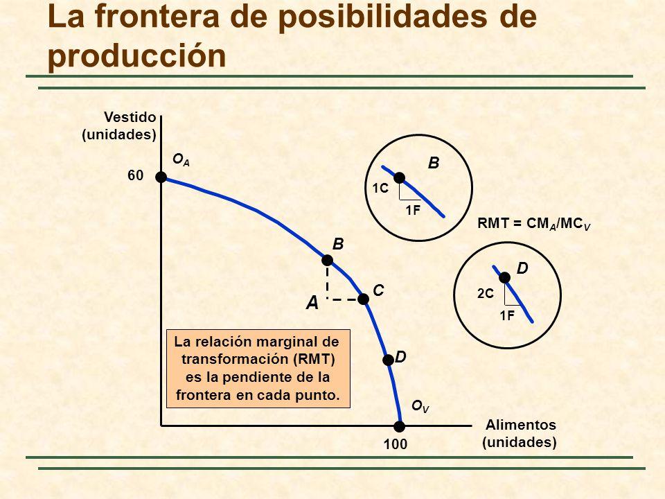 La frontera de posibilidades de producción Alimentos (unidades) Vestido (unidades) 60 100 OAOA OVOV A B C D B 1C 1F D 2C 1F RMT = CM A /MC V La relaci