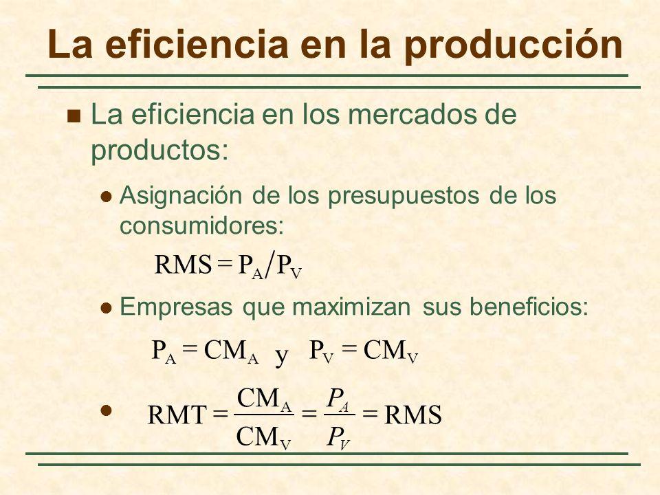 Condiciones necesarias para que haya eficiencia económica Eficiencia en el intercambio (para un mercado competitivo): C AVVA J RMSPP / Una visión panorámica: la eficiencia de los mercados competitivos
