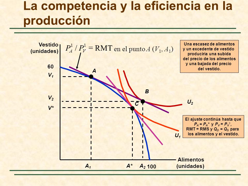 U2U2 en el punto A (V 1, A 1 ) RMT/ 11 PP VA La competencia y la eficiencia en la producción Alimentos (unidades) Vestido (unidades) 60 100 A V1V1 A1A