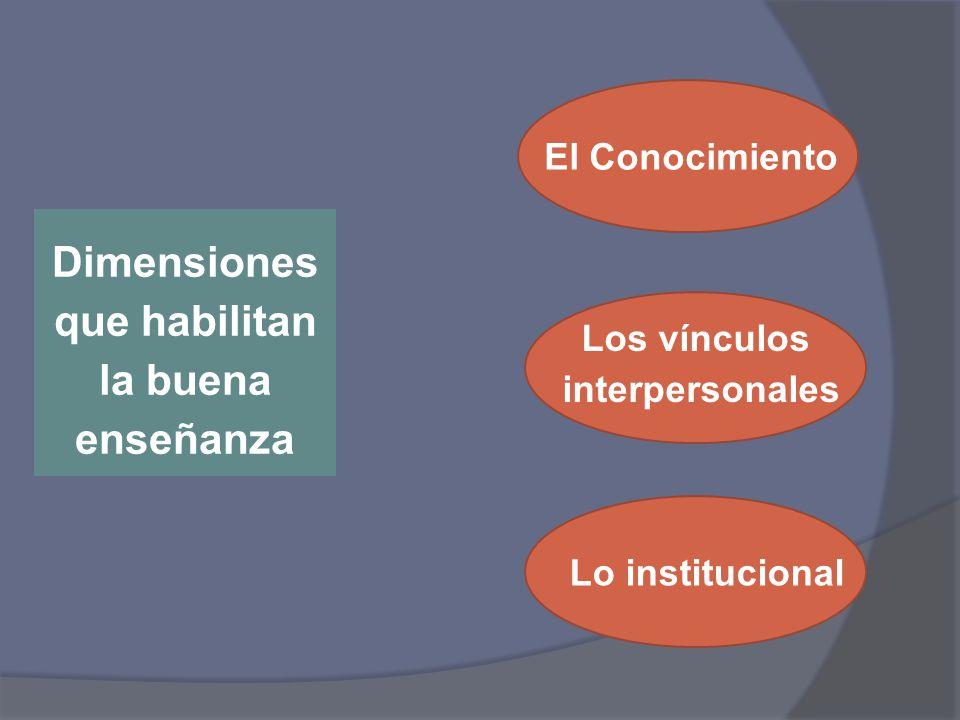 Dimensiones que habilitan la buena enseñanza El Conocimiento Los vínculos interpersonales Lo institucional