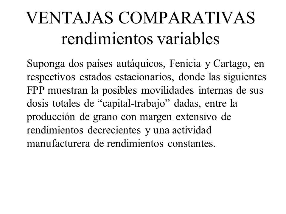 VENTAJAS COMPARATIVAS rendimientos variables Suponga dos países autáquicos, Fenicia y Cartago, en respectivos estados estacionarios, donde las siguien