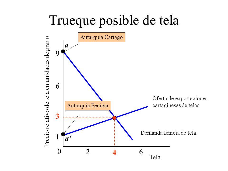 Demanda fenicia de tela Oferta de exportaciones cartaginesas de telas Trueque posible de tela 6 9 0 26 1 4 3 Autarquía Cartago a Tela Precio relativo